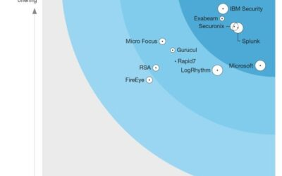 Azure Sentinel achieves a Leader placement in Forrester Wave