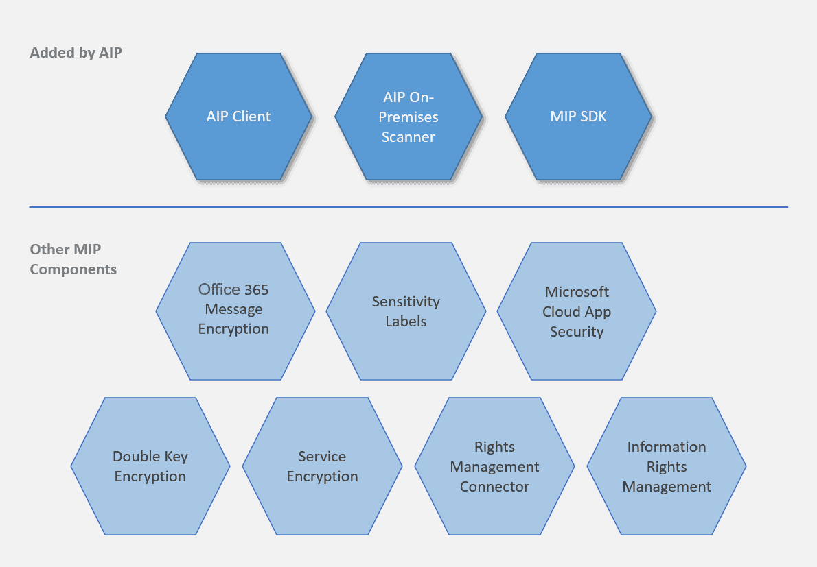 MIP Microsoft Information Protection
